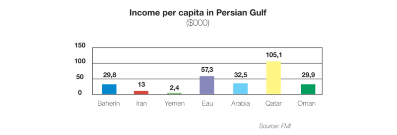 Income per capita in Persian Gulf