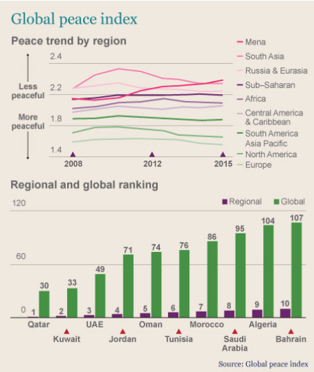 global-peace-index-graph