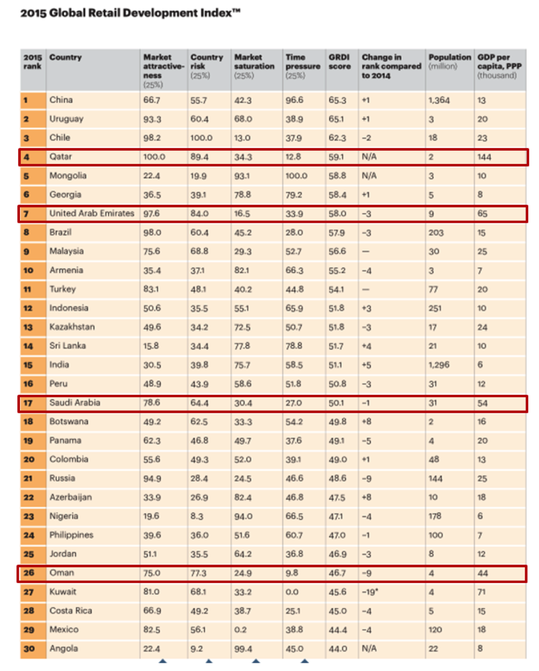 The 2015 Global Retail Index™: The UAE keeps on shining