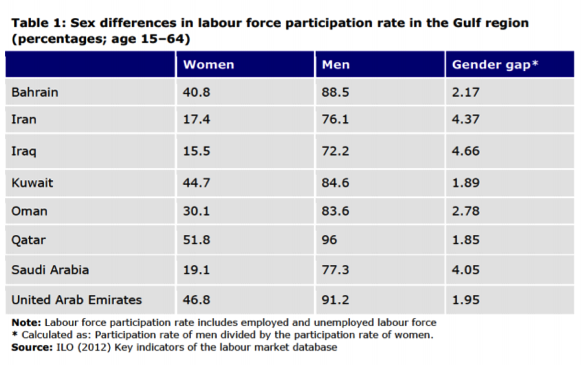 POLITICAL TURNOVER IN THE GULF: empowerment of Arab women