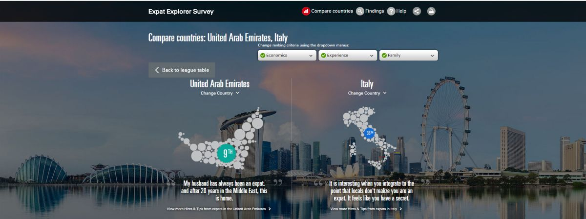 Expat Explore Survey 2015 focusing on the UAE and Italy